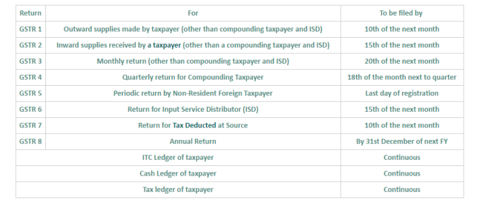 Types of GST Returns