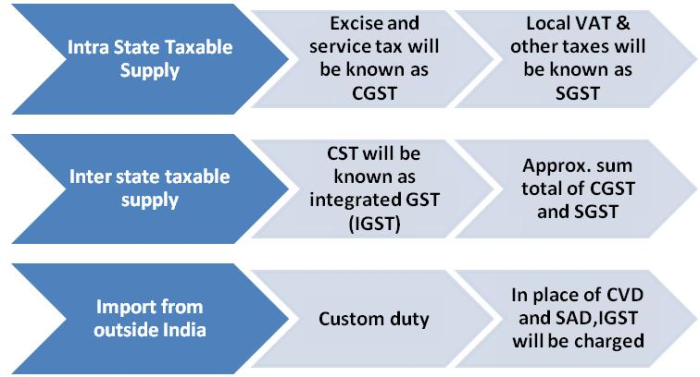 Inter State Taxable Supply